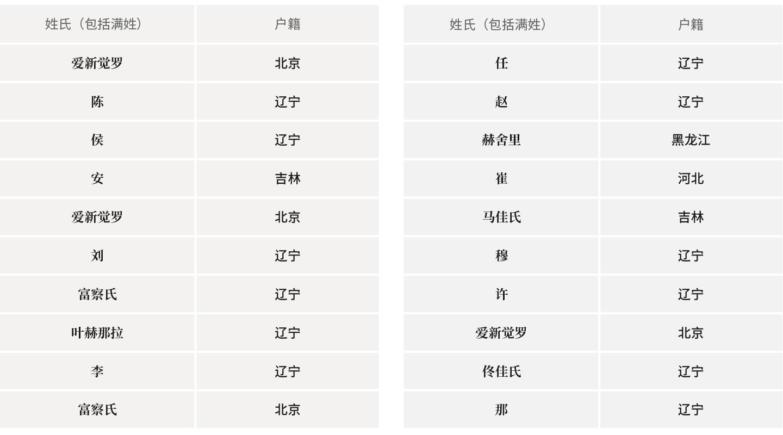 姓氏表(1).png