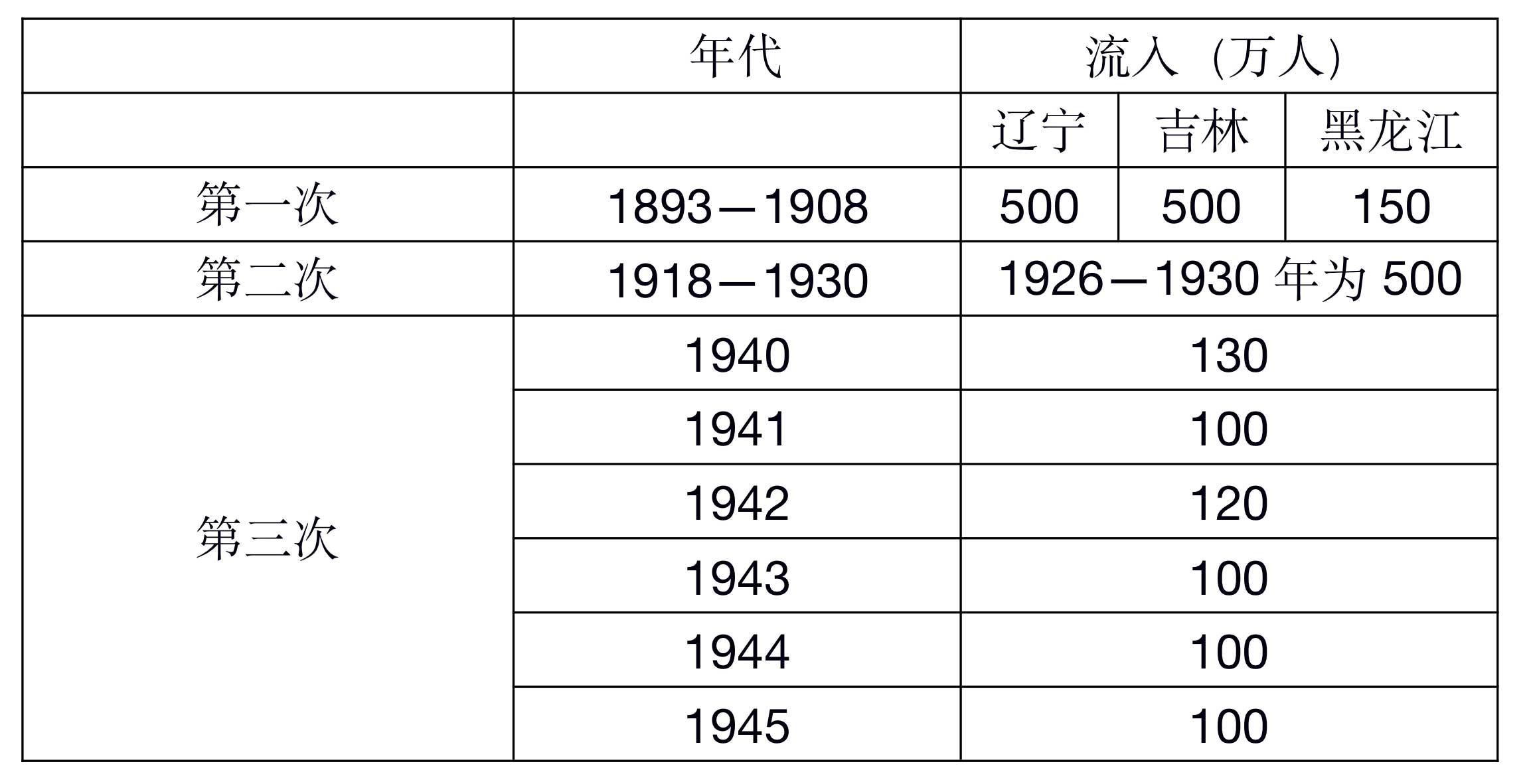 闯关东移民统计.jpg